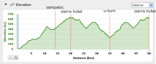 Elevation Profile (Courtesy of Bong Alindada/Meljohn Tezon)