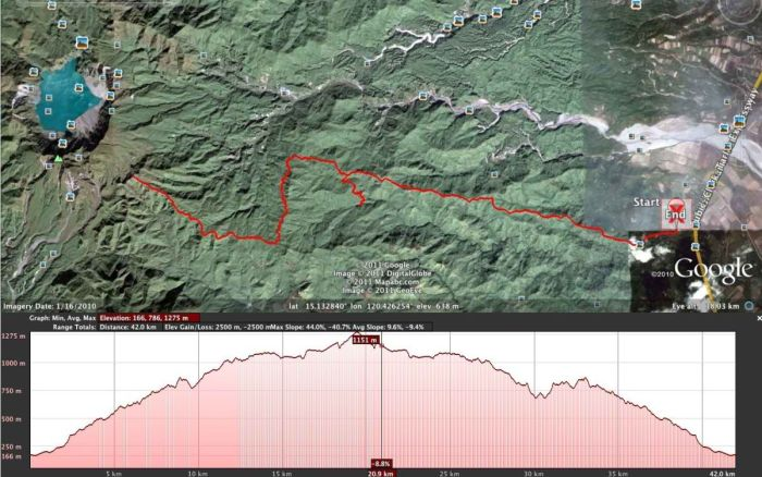 Mt Miyamit Elevation Profile (From CM42/22 Website)