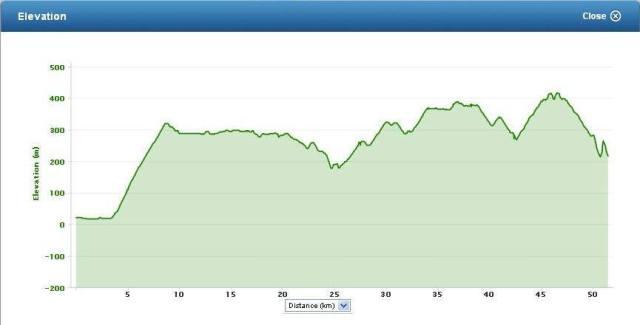 Elevation Profile (From Joanne Raquel)