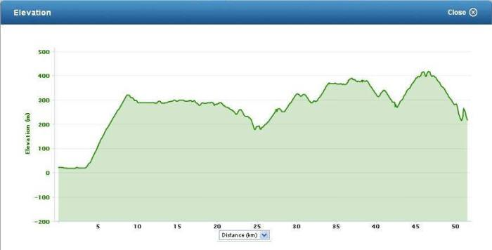 Elevation Profile (From Joanne Raquel)