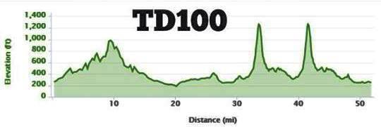 TD 100 Elevation Profile