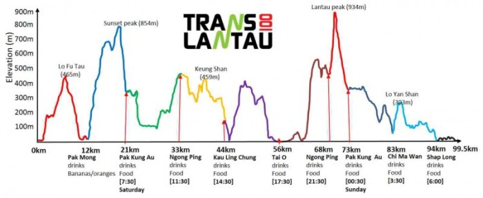 Elevation Profile Of The Course