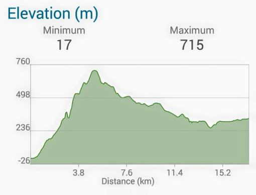 Elevation Profile On The First Half