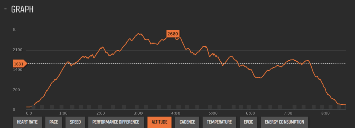 Race Event's Elevation Profile (SUUNTO Ambit 3 Peak)