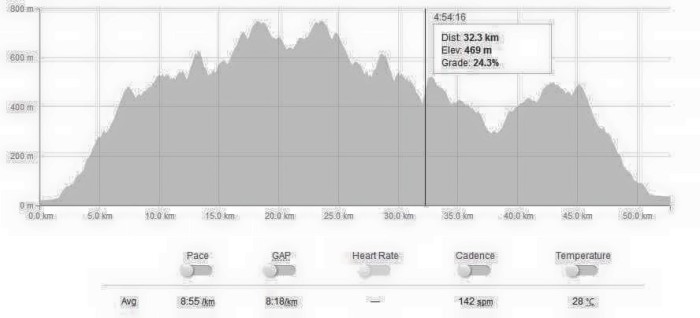 Elevation Profile (GARMIN GPS Watch)