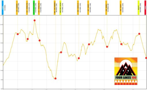 Four Lakes 100 Elevation Profile