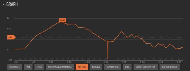 Elevation Profile Mariveles Bagac