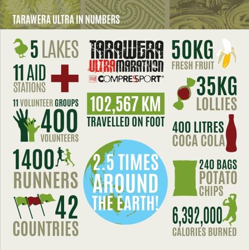 Tarawera Numbers