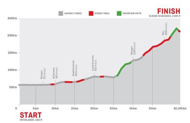 Jungfrau Marathon Elevation Profile
