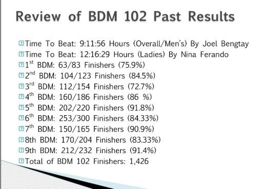 BDM 102 RESULTS
